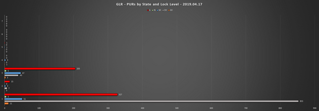 2019-04-17-GLR-PUR-Report-PURs-by-State-LL-Chart