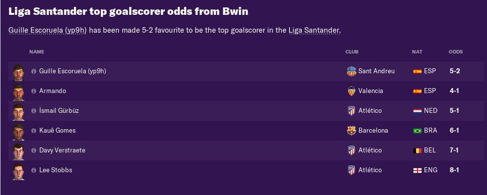 pre-season-goalscorer-odds
