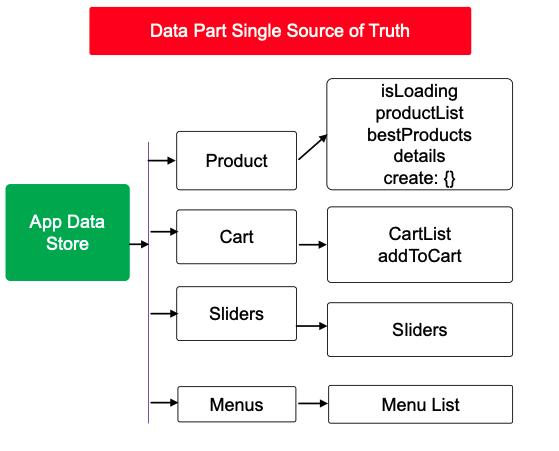 1-Data-Storage
