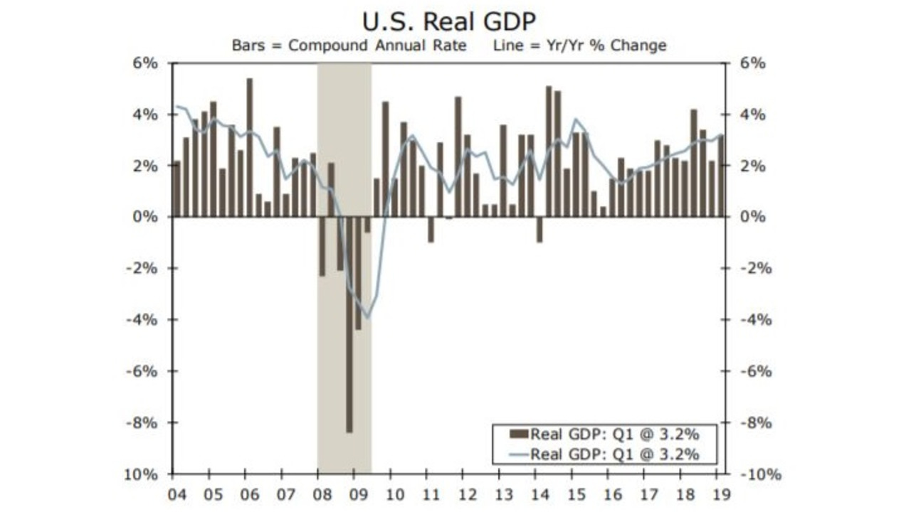 U.S. GDP Grew 3.2% In Q1, Much Better Than Expected