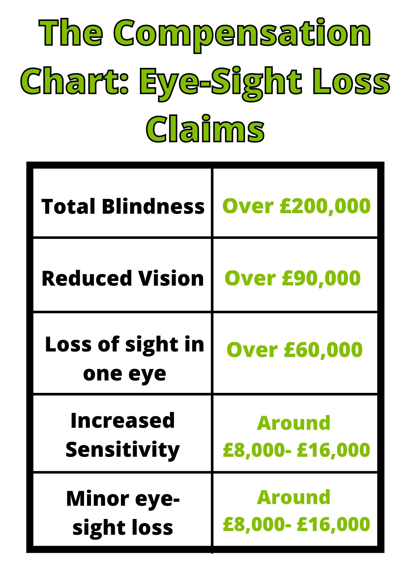 Eye sight loss claims table