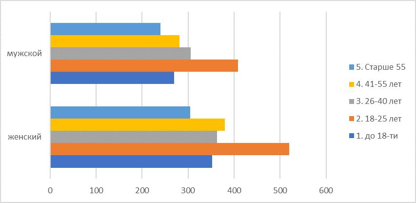 Распределение респондентов по полу и возрасту