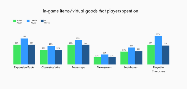 in-game-spend