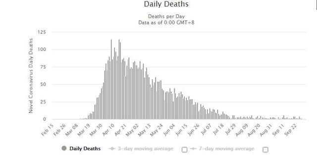 Sweden-Daily-Deaths-100220
