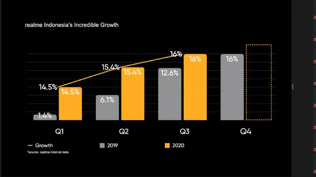 realme-growth