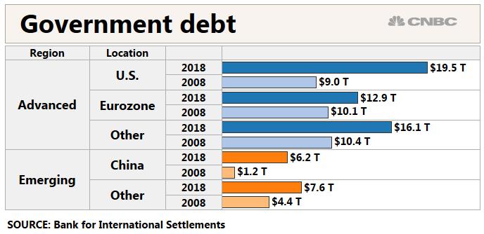 gov-debt-1552405627832