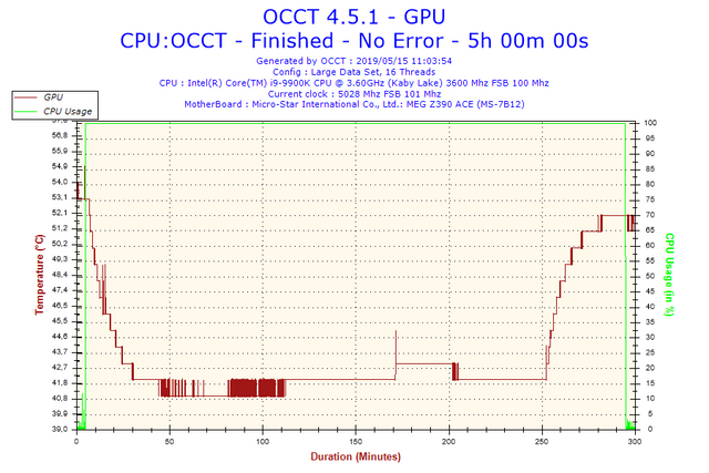 2019-05-15-11h03-Temperature-GPU