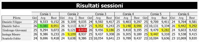 7-risultati-sessione