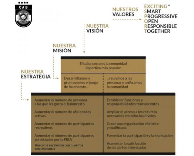 CAB Mision y Valores