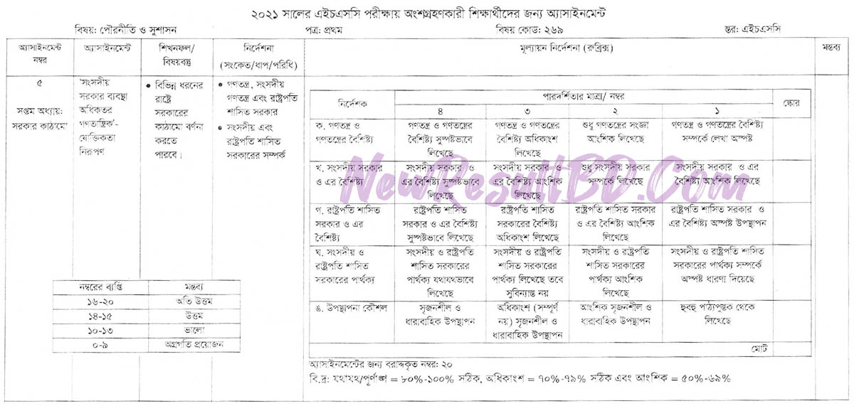 HSC 2021 7th Week Civic and Good Governance Assignment Answer