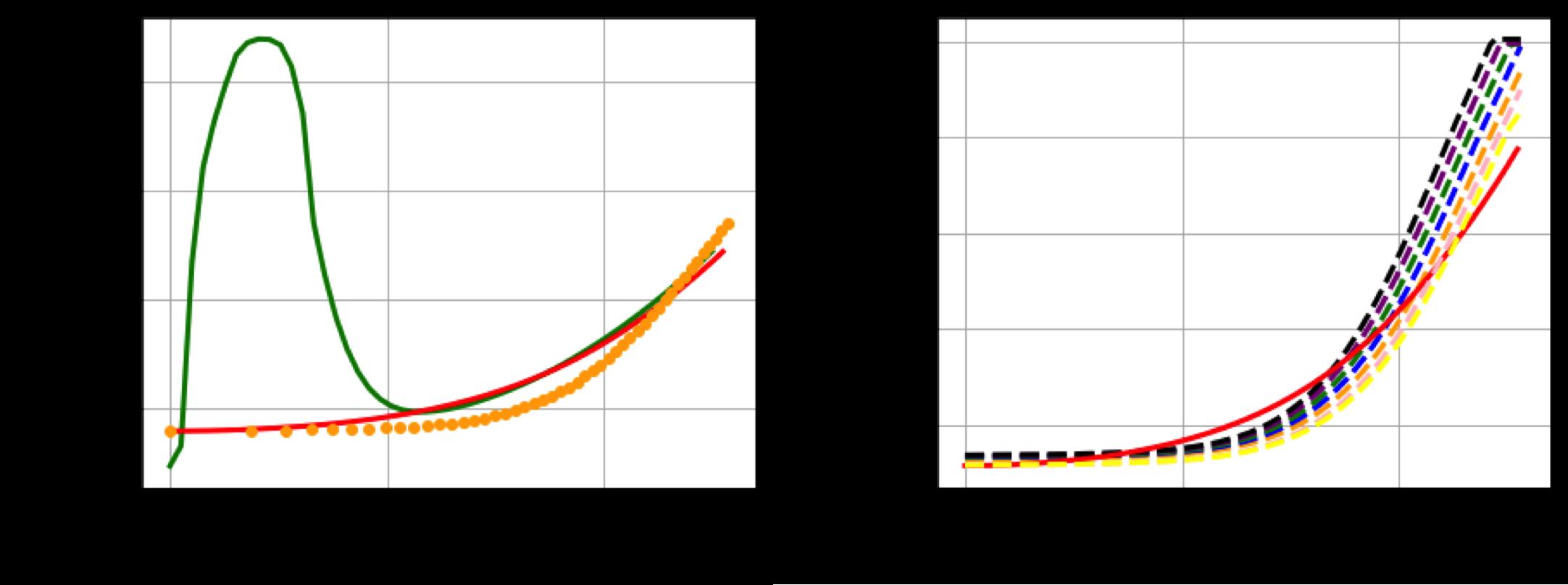 Left plot: prescribed pre-crash iota profile as VMEC input (green), after-crash iota profile (SPEC output, orange dots) and vacuum iota (red) versus r_eff. Right plot: After-crash iota profile (SPEC output, yellow, pink, orange, blue, green, purple and black dashed lines) and vacuum iota (red) versus r_eff.