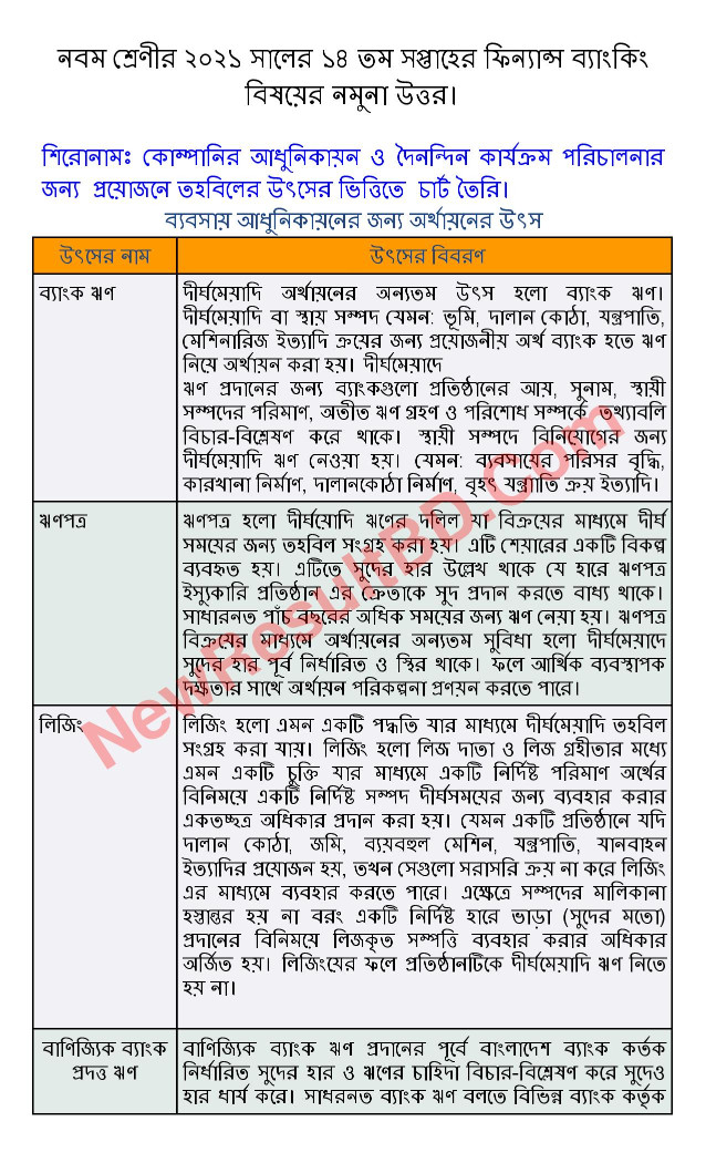 Class 9 14th Week Finance and Banking Assignment 2021 Answer