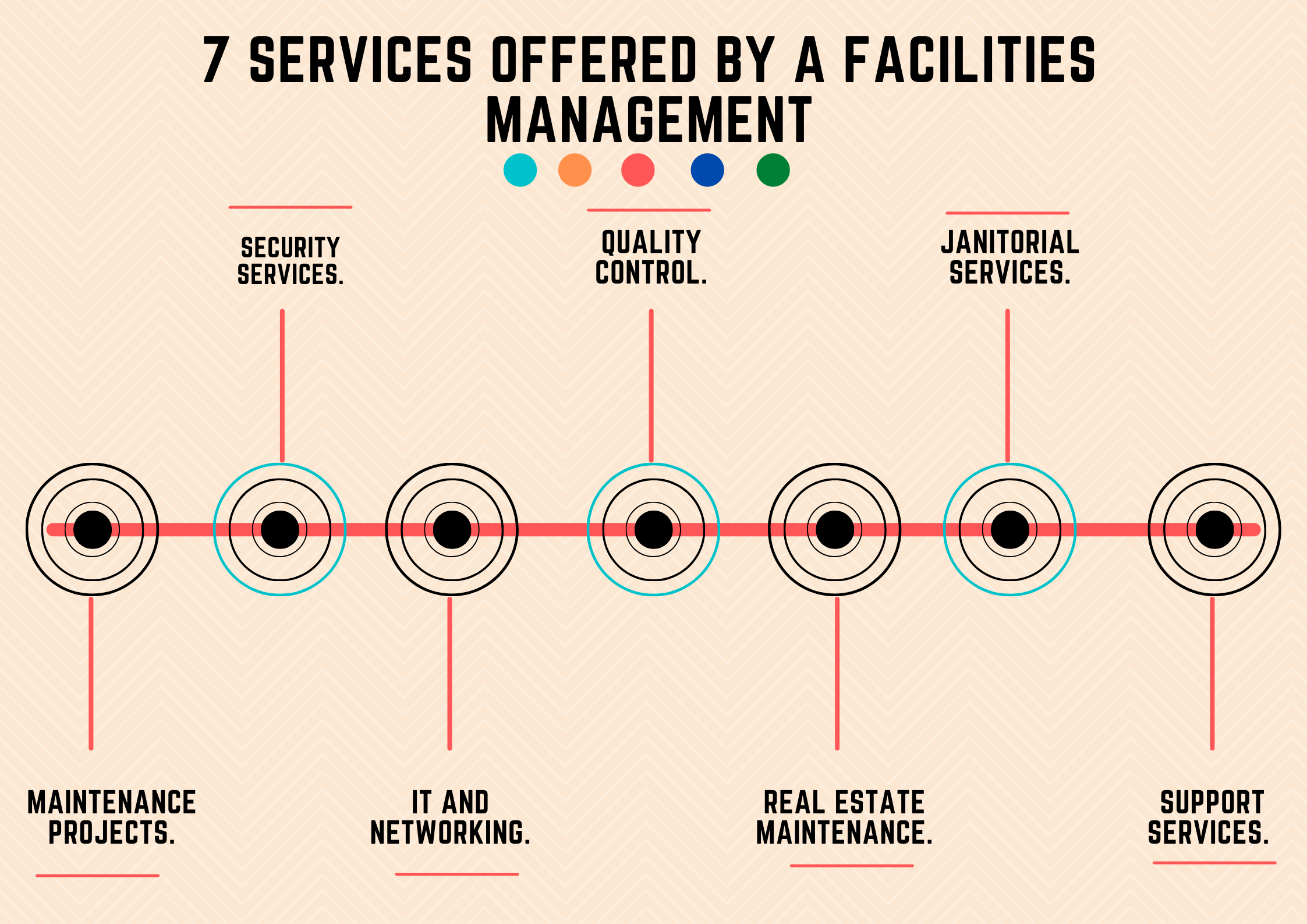 7-Services-Offered-by-a-Facilities-Management