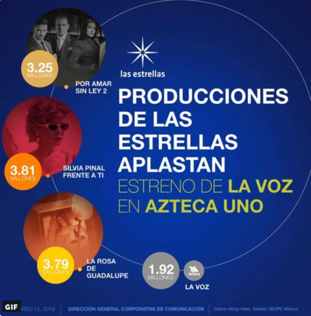 La-voz-Azteca-rating