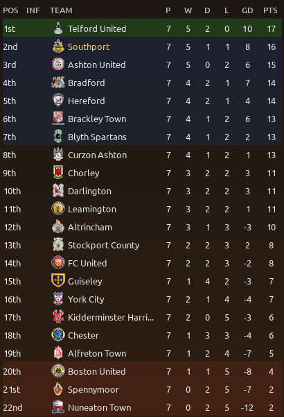 https://i.ibb.co/ZKzb052/Vanarama-National-League-North-Overview-Profile.png