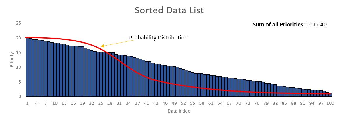 Data List Representation