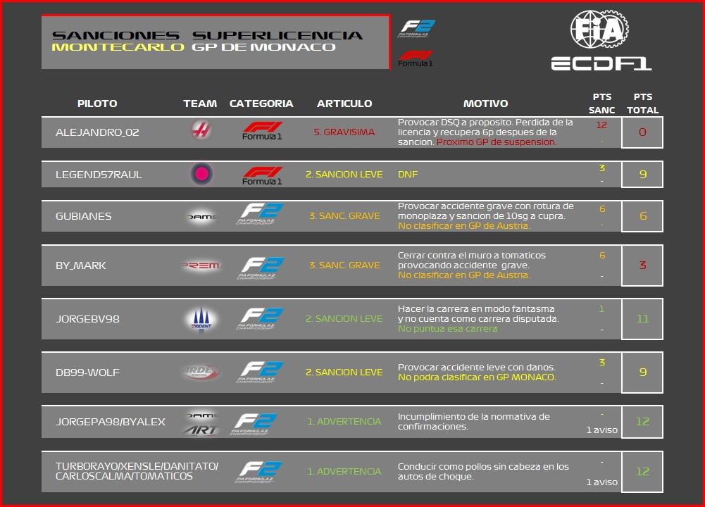 [F2A / F2B PS4] Sanciones post-carrera GP Mónaco Image