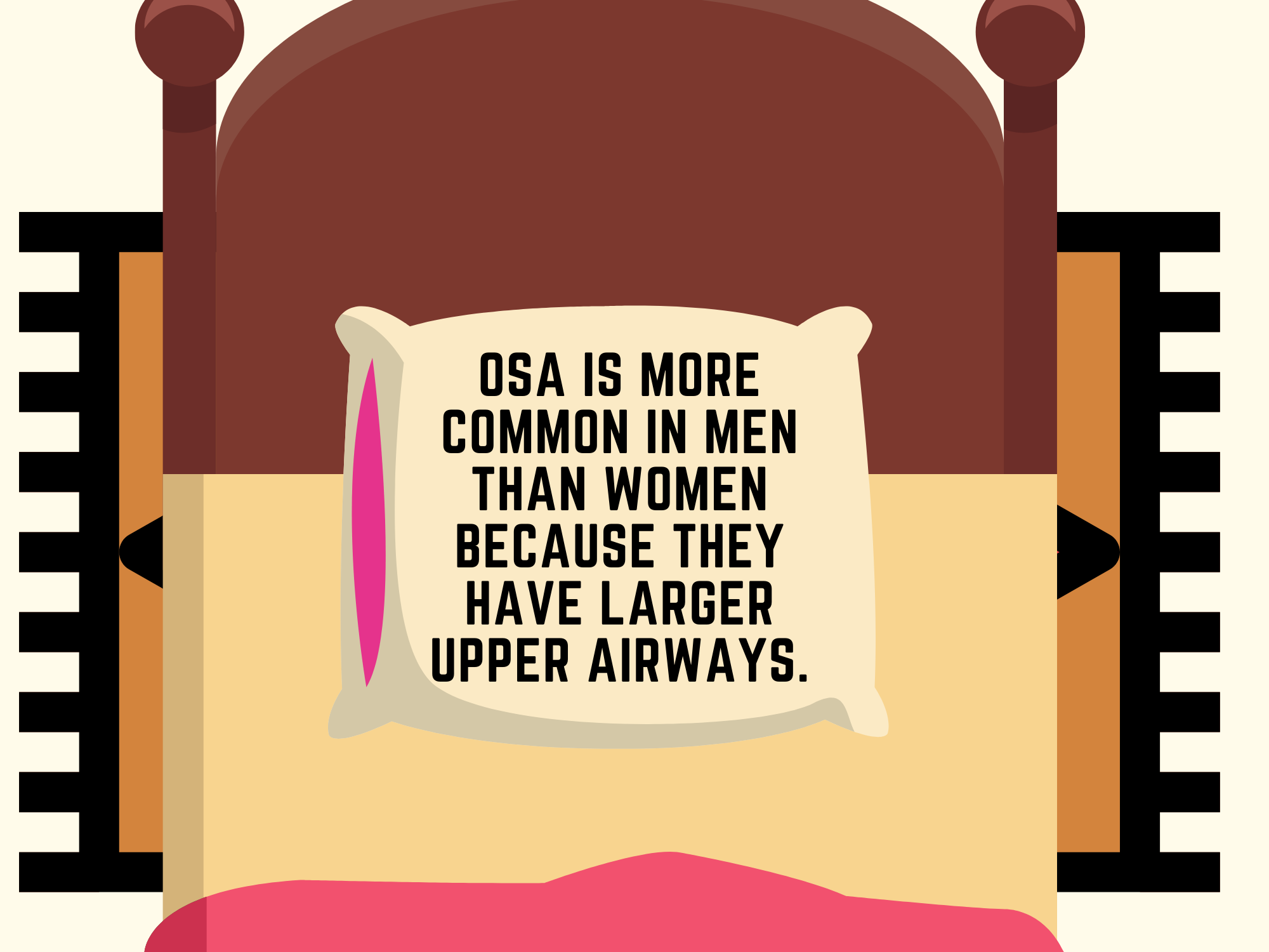 OSA-is-more-common-in-men-than-women-because-they-have-larger-upper-airways