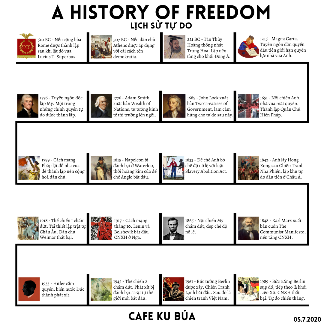LỊCH SỬ TỰ DO – A HISTORY OF FREEDOM