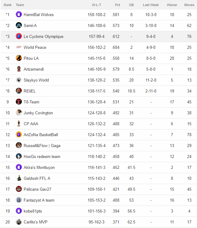 League A 2018-2019 - Page 21 Classement-A