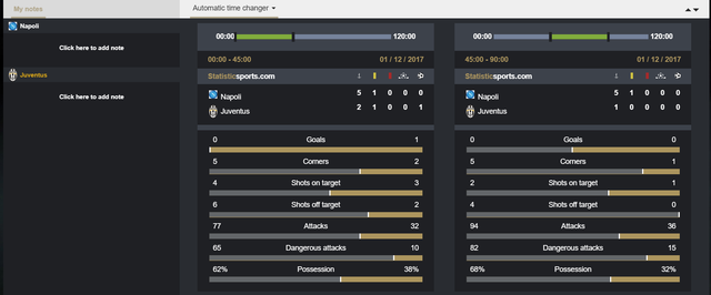 inplay stats