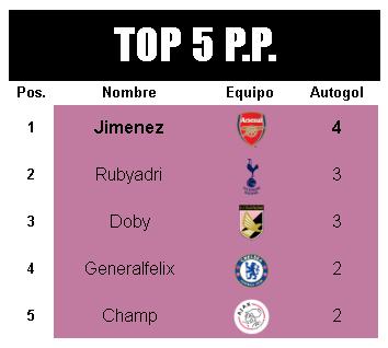[AICv21] Resumen Final de Ligas (1D & 2D) - Semis de Copa Autogoleador-1-D