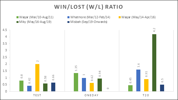 Graph 2: Win to lose (W/L) ratio of various coaches representing their success rate.