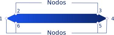 Ejemplo gráfico de los nodos