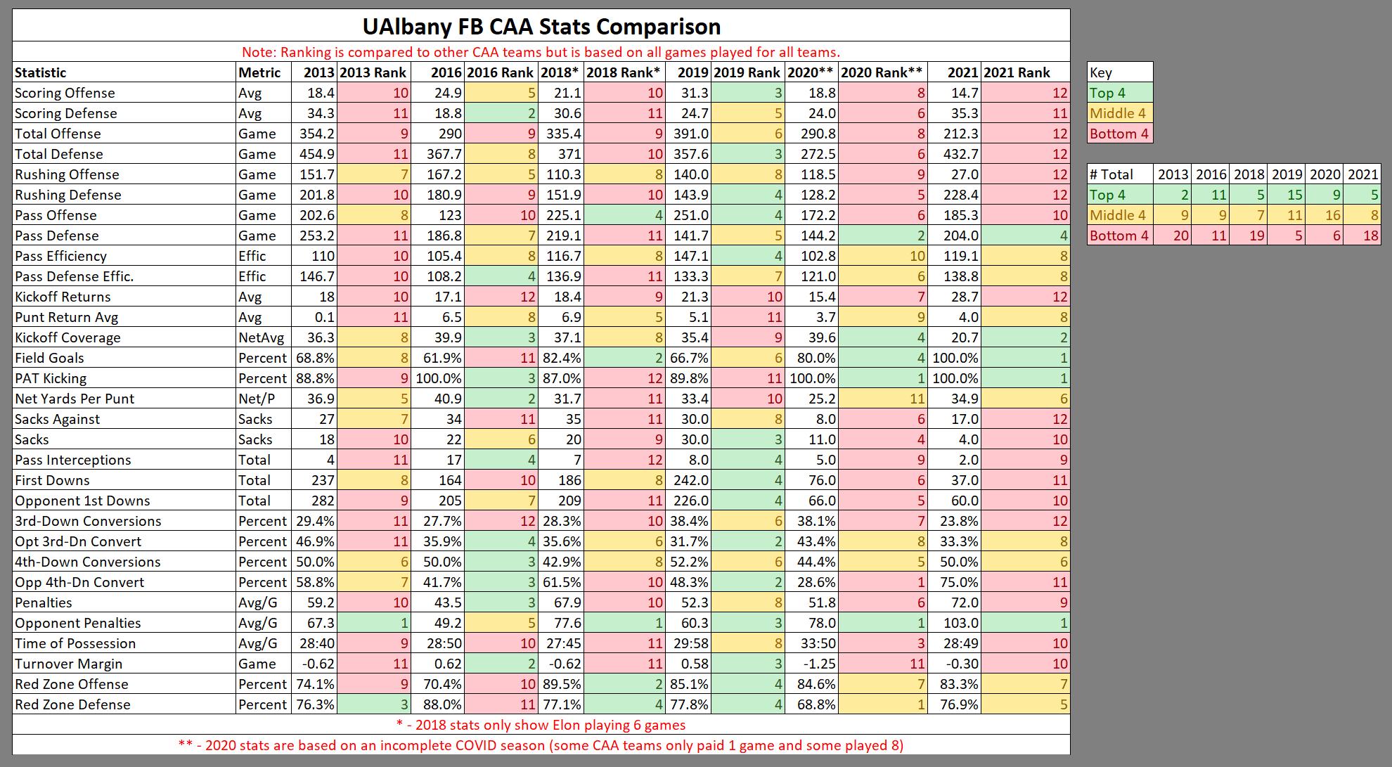 2021-09-19-19-04-45-UAlbany-CAA-Stats-Co
