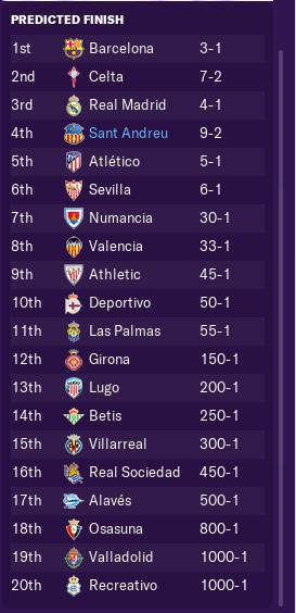 pre-season-odds