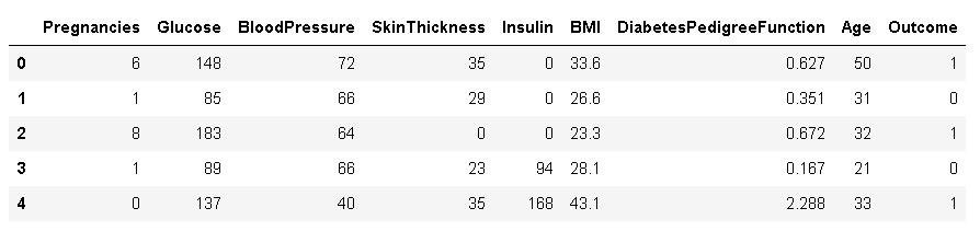 Diabetes Dataset dataframe
