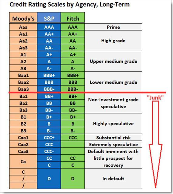 27-juni-junk-credit-rating