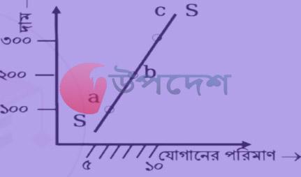 SSC 6th Week Economics Assignment 2021