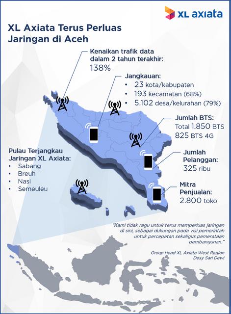 Infografis-Jaringan-Aceh-2-3