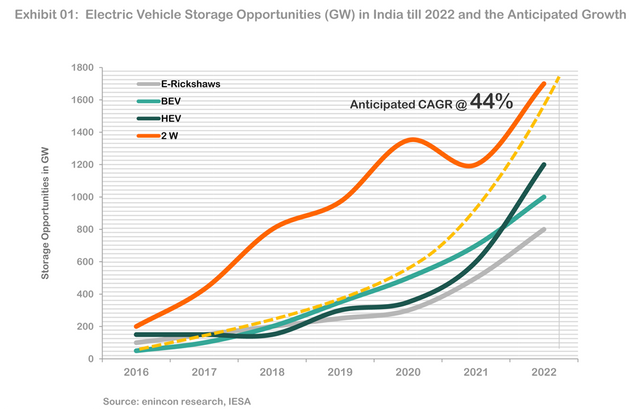 Electric-Vehicle-Storage-Opportunities-GW-in-India-till-2022-and-the-Anticipated-Growth