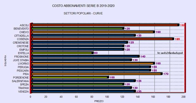 costo-abbonamenti-1920
