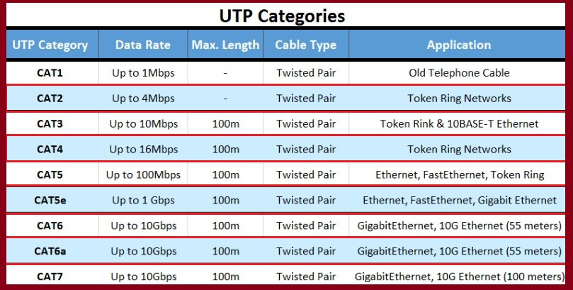 types-of-utp-cable