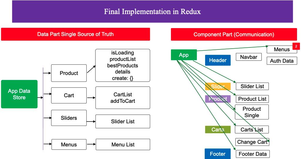 8-Redux-Final-Data-Communication-System