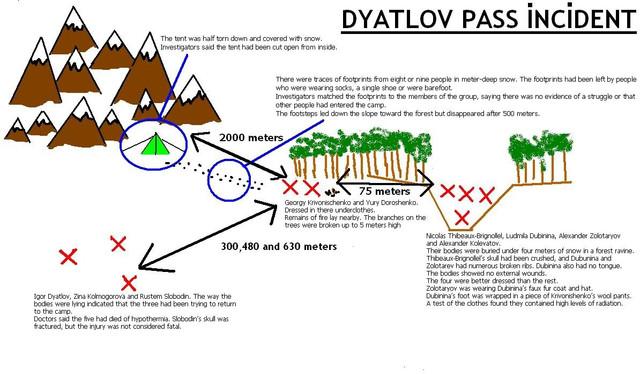 Dyatlov pass map 06