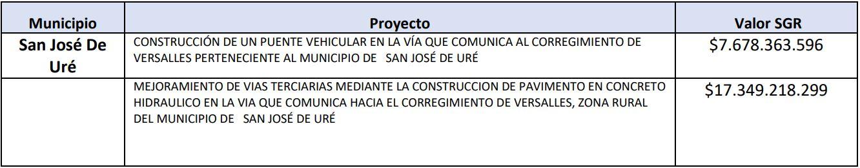 OCAD PAZ aprueba nuevos recursos de regalías para Córdoba $56.482 millones - Noticias de Colombia