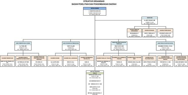 STRUKTUR-ORGANISASI-BALITBANGDA-SELURUH
