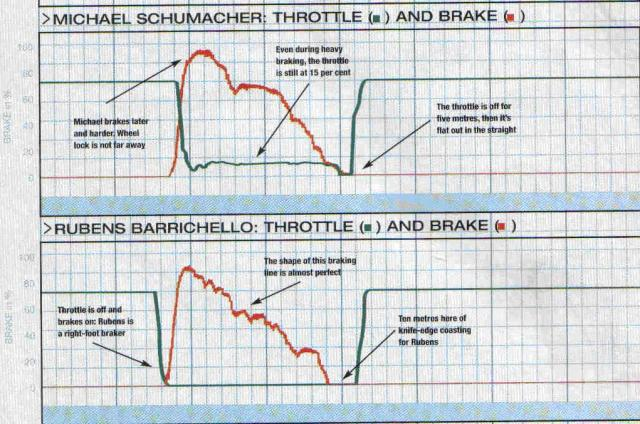 michael-schumacher-Rubens-barrichello-compare