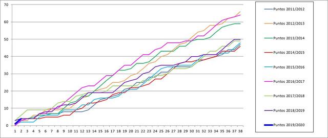 Gr-fico-comparativa-11-12-a-19-20