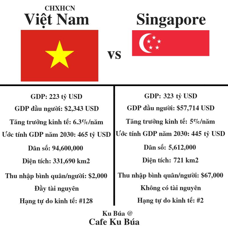 94 TRIỆU NGƯỜI VIỆT THUA 5 TRIỆU NGƯỜI SINGAPORE
