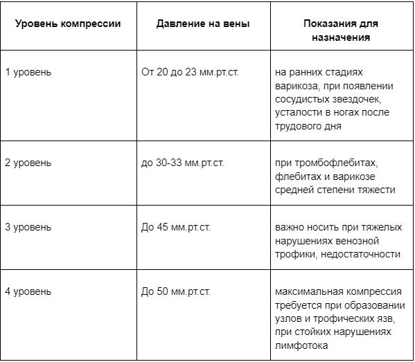 Таблица подбора компрессионных чулков