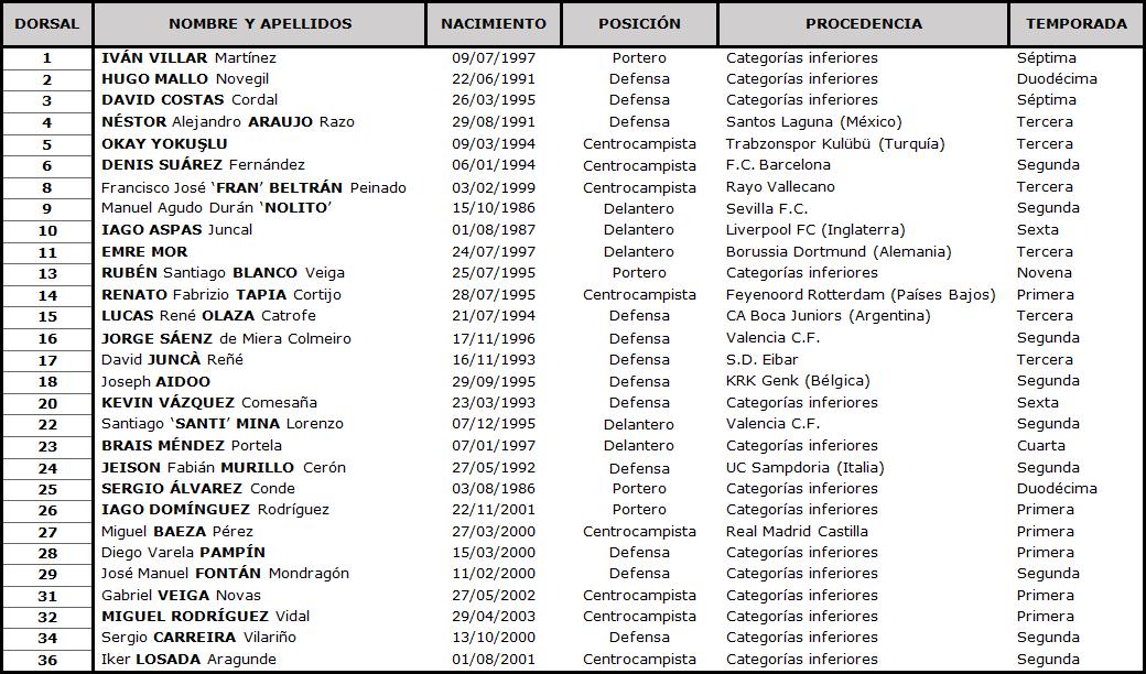 Clasificación LaLiga Santander 2020-2021 TABLA-Celta