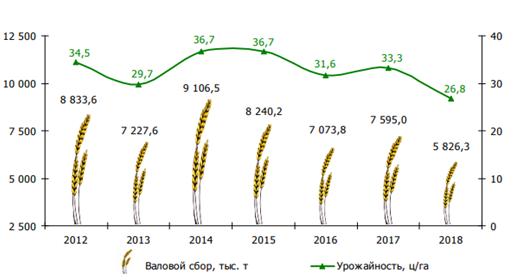 Рисунок 2 – Валовой сбор и урожайность зерновых и зернобобовых культур в сельскохозяйственных организациях