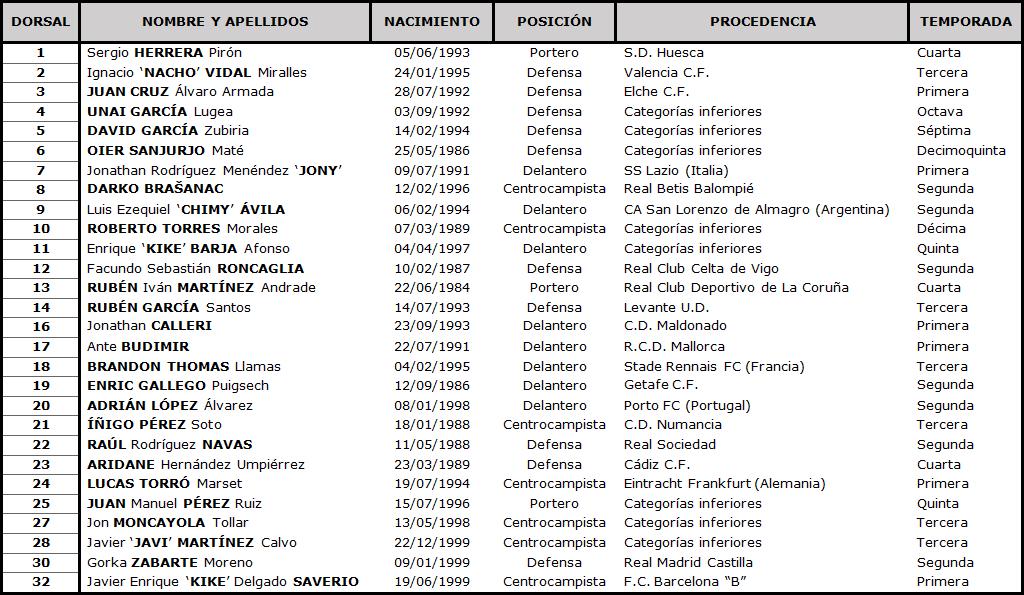 Clasificación LaLiga Santander 2020-2021 TABLA-Osasuna