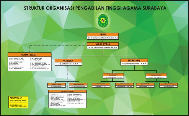 Struktur-Agustus-2021