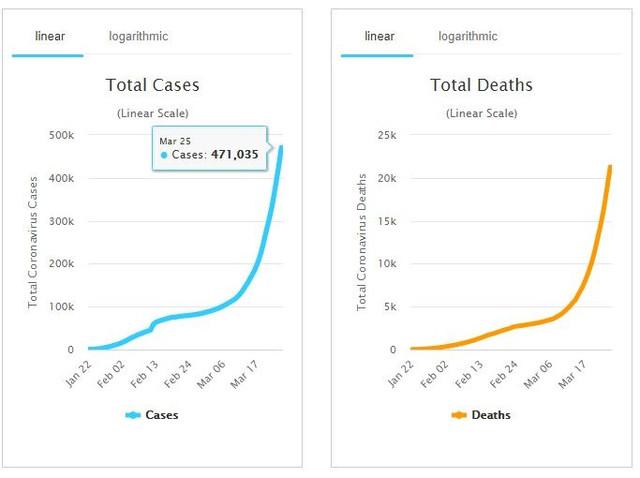 Coronavirus-statistic